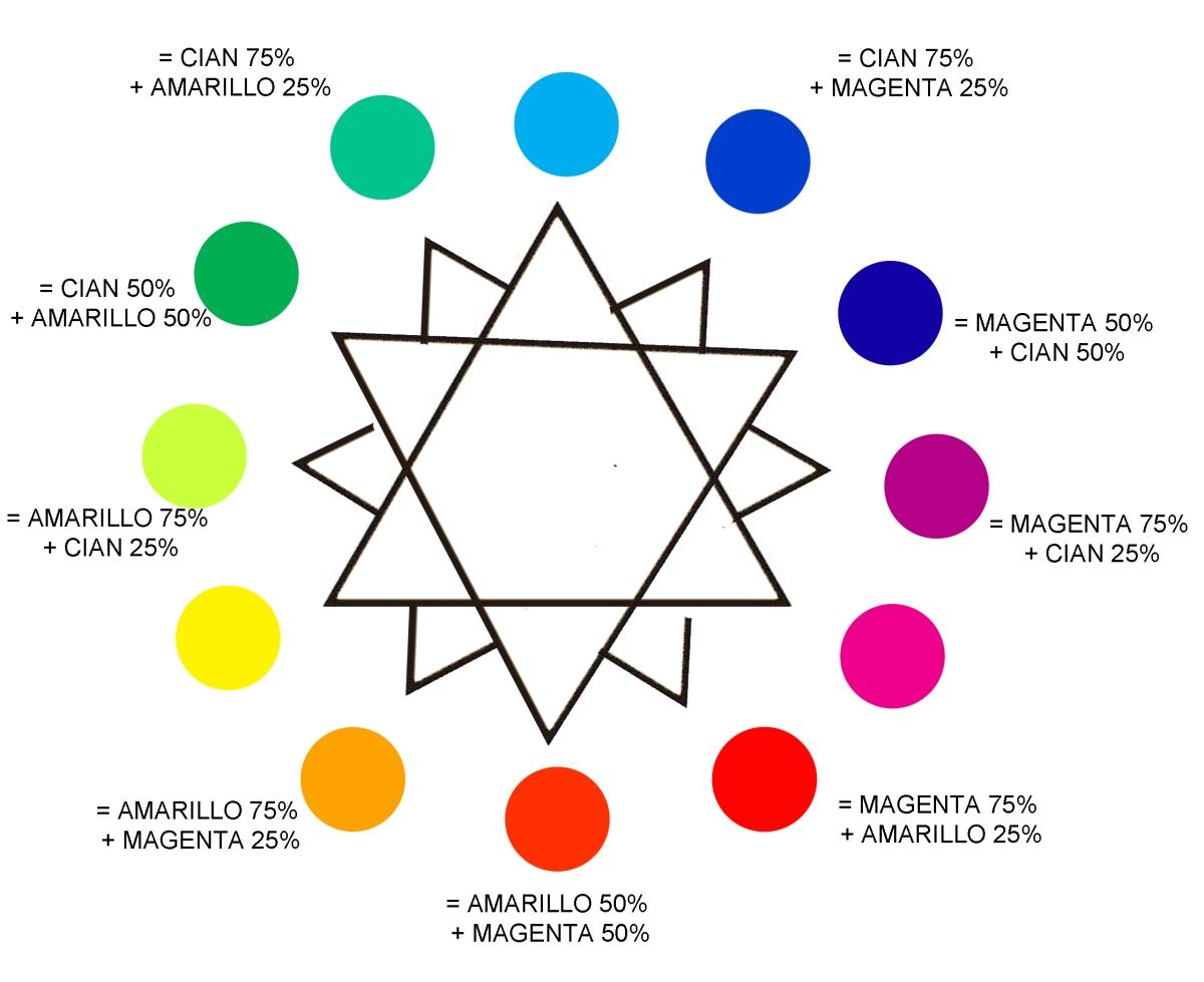 Teoría del Color: El Círculo Cromático